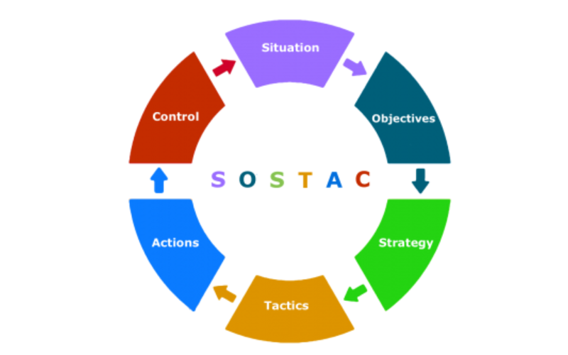 SOSTAC: самый эффективный подход к выстраиванию стратегии